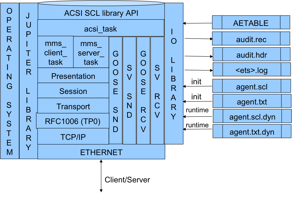 61850 ACSI Architecture