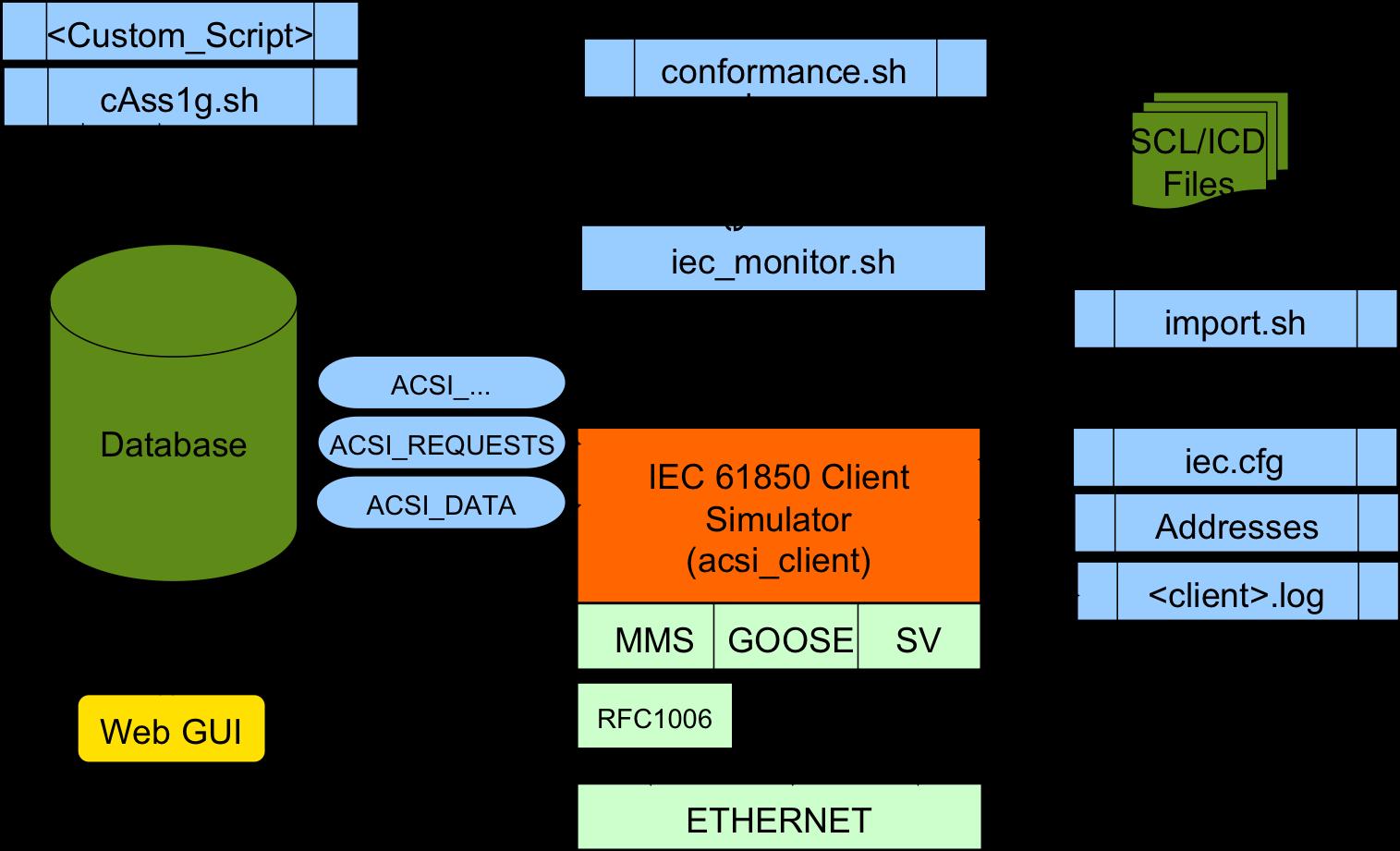 IEC 61850 Client and Server Simulators  IEC 61850 Simulators for